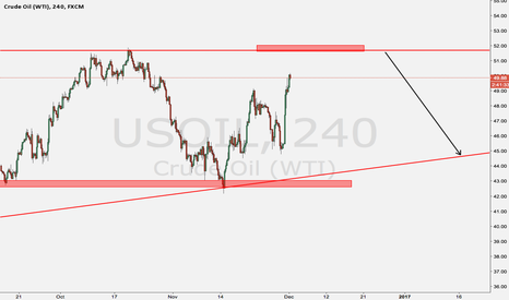 USOIL: Dont sell the oil now
