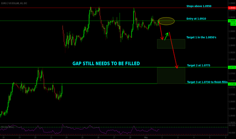 EURUSD: Gap Still Needs To Be Filled on EURUSD