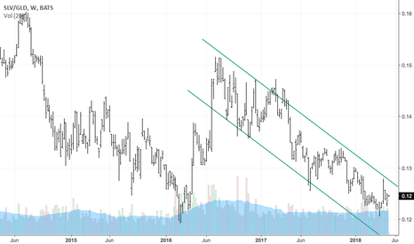 SLV/GLD: SLV could catch a serious bid if it breaks this downtrend vs GLD