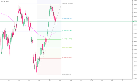 USDCHF: Retracement or trend reversal?