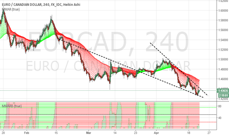 EURCAD: EUR/CAD 4h Neutral