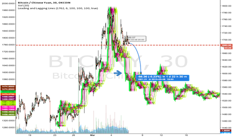 BTCCNY: We are half way through the correction.