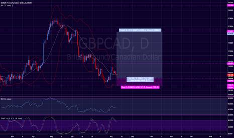 GBPCAD: GBP / CAD Long