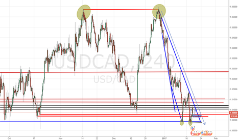 USDCAD: Just an idea