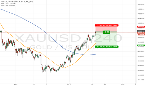 XAUUSD: Gold коррекция
