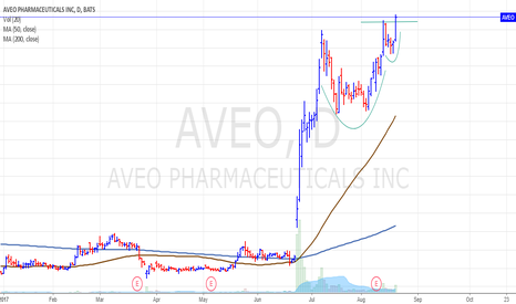 AVEO: $AVEO cup and handle pattern