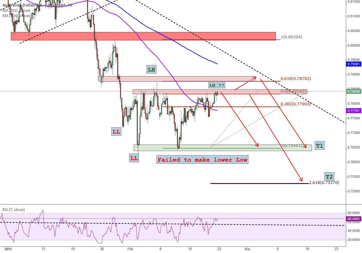 Simple Structure/Fib Trend Following - Quick Analysis