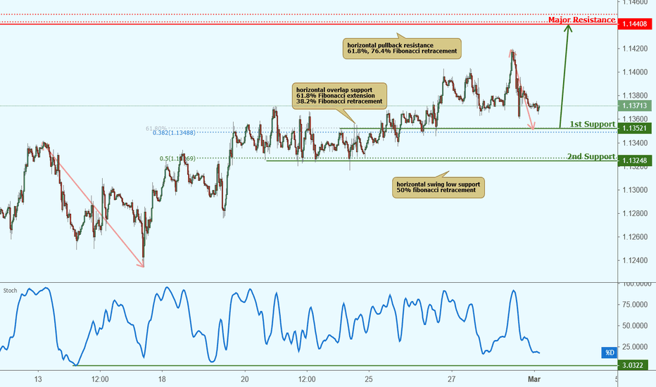 Eurusd Roaching Support Potential Bounce