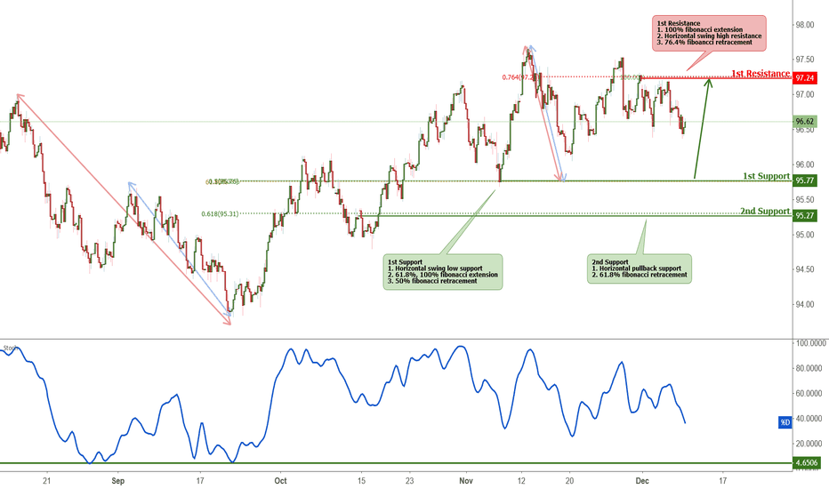 DXY: Dollar Index approaching support, potential bounce!
