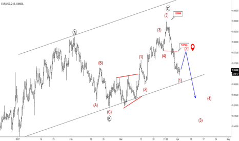 EURUSD: Elliott Wave Analysis: Bears On EURUSD Taking Charge