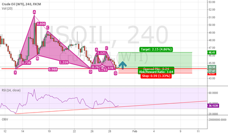 USOIL: USOIL Double bottom+DOUBLE bullish butterfly pattern (SHORT)