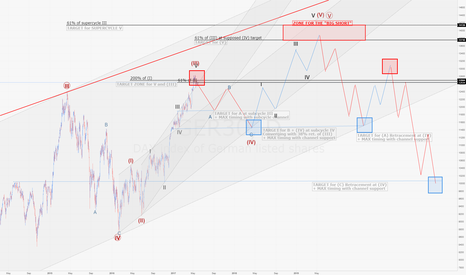"""GER30: DAX Taking Profit time... But no """"big short"""" for now (later)"""
