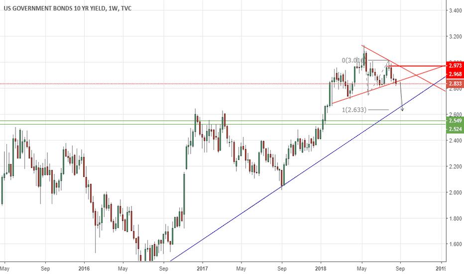 US10Y: US10Y Treasury Yield Continues To Fall