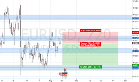 EURUSD: EURUSD Short Signals at the Resistance?