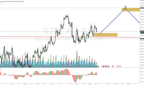 NZDCAD: NZDCAD looking to add on bounce up