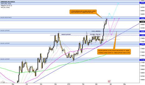 GBPAUD: GBP/AUD ANALYSIS