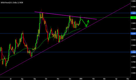 GBPUSD: gbpusd next possible move