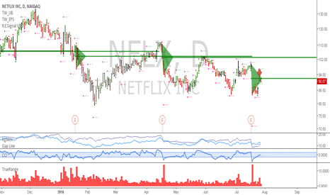 NFLX: NFLX: Short entry