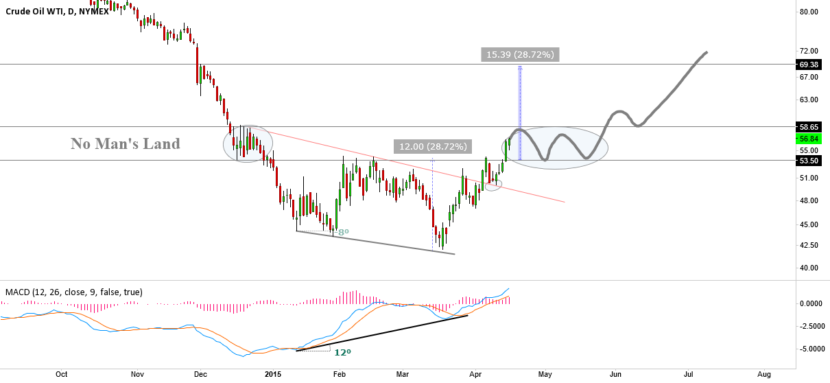 CL1!, Have we really bottomed?