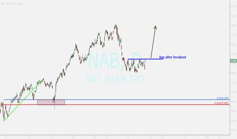NAB: NAB...buy after sure breakout