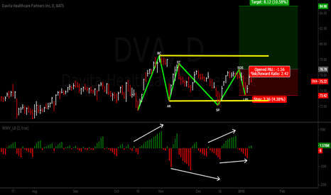 DVA: WYCKOFF TREND CONTINUATION LONG FOR DVA