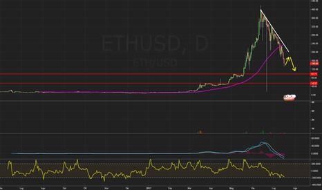 ETHUSD: $ETHUSD