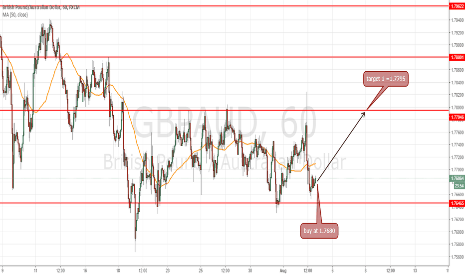 GBPAUD: long at 1.7680 for target 1.7795 =115 pips