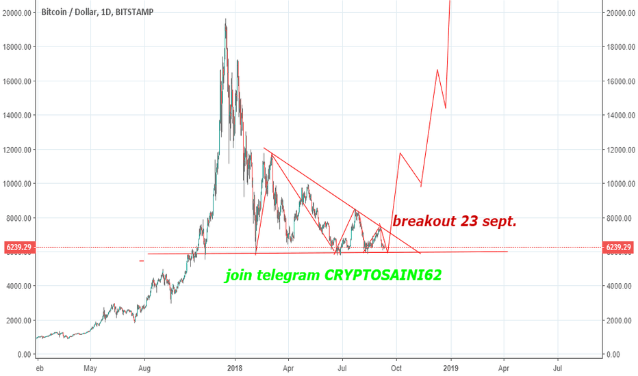 Btcusd Bitcoin Chart And Price Tradingview India