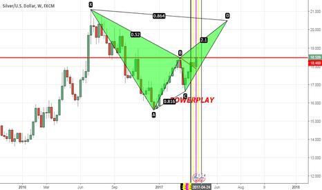 XAGUSD: silver expected target