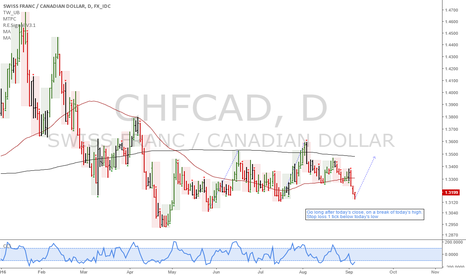 CHFCAD: CHFCAD: Risk off long idea