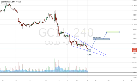 GC1!: Scary GOLD Long/ FED prediction.