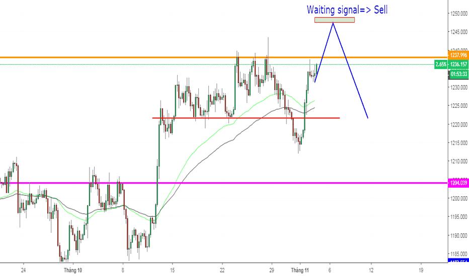 XAUUSD: XAUUSD, Dự đoán giá gold cho tin NF tối nay.