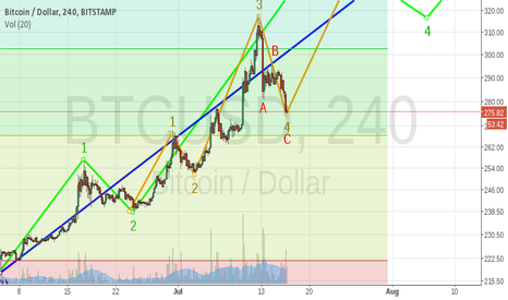 BTCUSD: Reaching the end of wave 4?