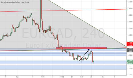 EURCAD: EurCad short UPDATE