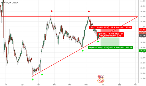 GBPJPY: GBPJPY Short position Daily chart