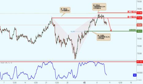 NZDJPY: NZDJPY 纽元兑日元-突破阻力位转向支撑位,下跌!