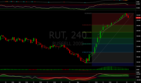 RUT: Short Russell 2000 $IWM $RUT