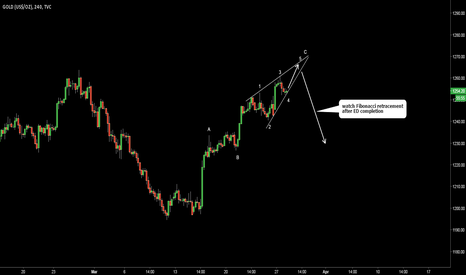 GOLD: Gold. Possible Ending DIagonal In Wave C