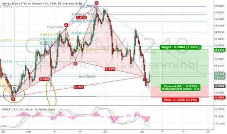 CHFCNY: Cypher Patter Swiss Franc / Yuan Renminbi