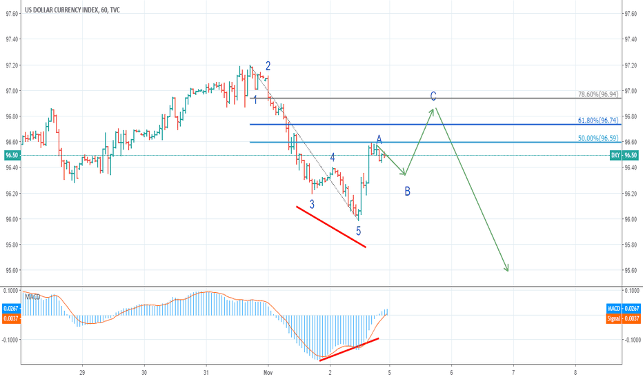 DXY: waiting continue down