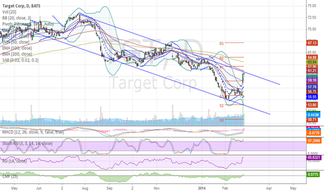 TGT: $TGT Still Bearish