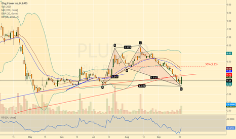PLUG: Bottoming candle today