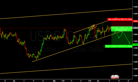 USDCAD: USDCAD MAJOR POTENTIAL REVERSAL ZONE- BEARISH.