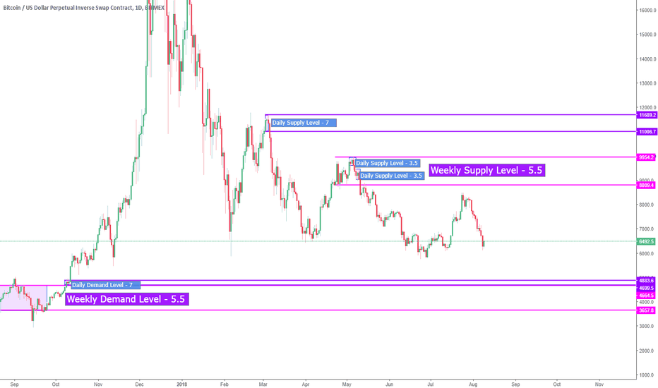 XBTUSD: S/D Levels that I'm watching $BTC $BTCUSD