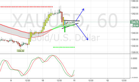 XAUUSD: waiting to see where the candle make a direction to