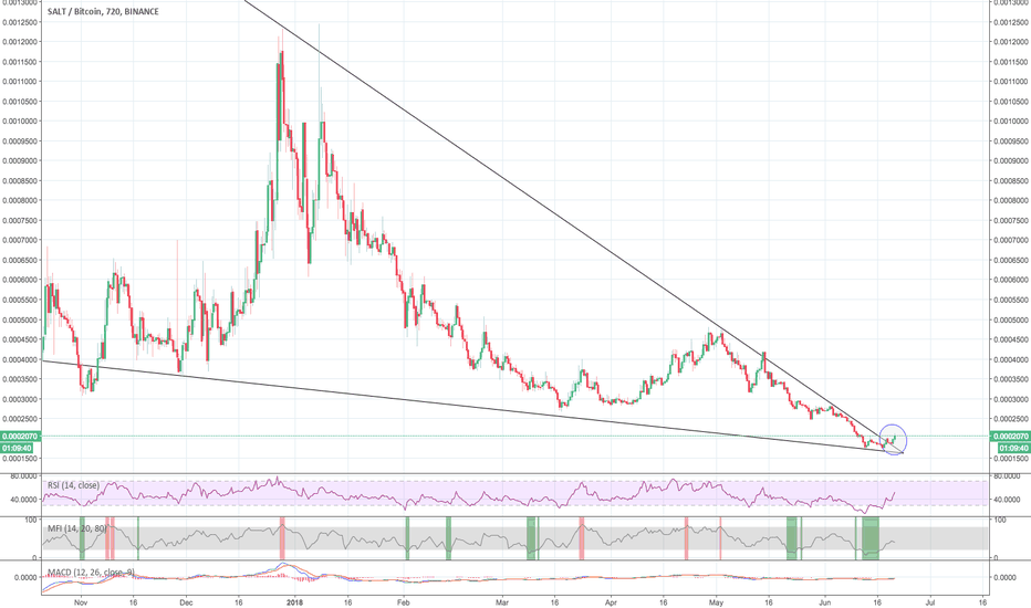 SALTBTC: #SALT breakout of yearly downtrend
