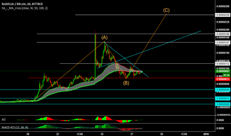 RDDBTC: I see possible scenarios target 112 level.