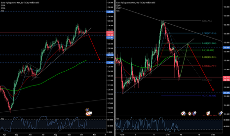 EURJPY: Back up to 133 before goes DOWN