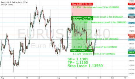 EURUSD: Trade idea of EURUSD