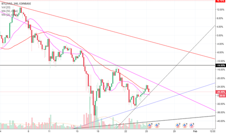 BTCUSD: Can we have a financial crisis in 2018?